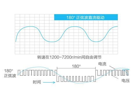 格力GMV5s全直流变频多联机组