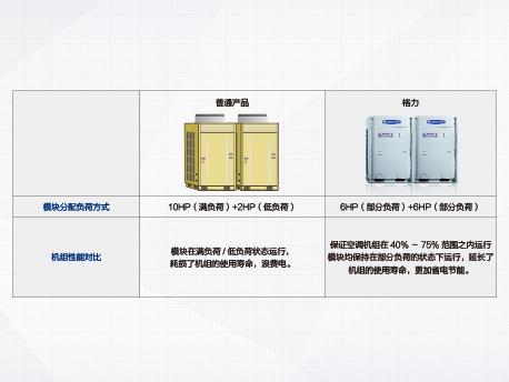新万博体育网页版GMV5单模块多联机室外机