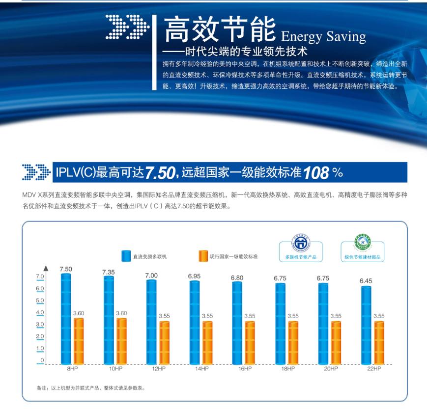 万博appmanbetx手机版MDVX系列直流变频智能多联bet体育万博远超国家一级能效108%