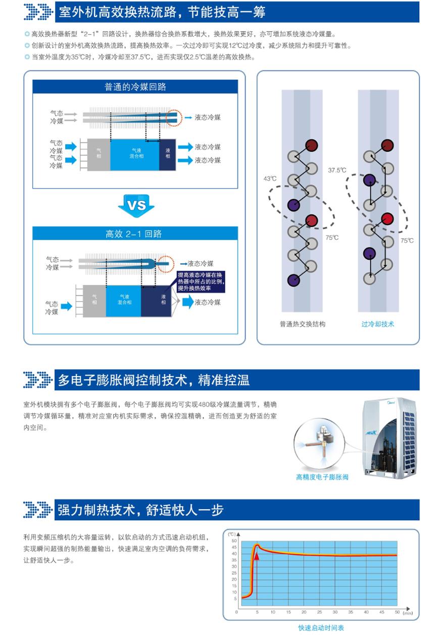 万博appmanbetx手机版MDVX系列直流变频智能多联bet体育万博高效换热流路对比普通冷媒回路
