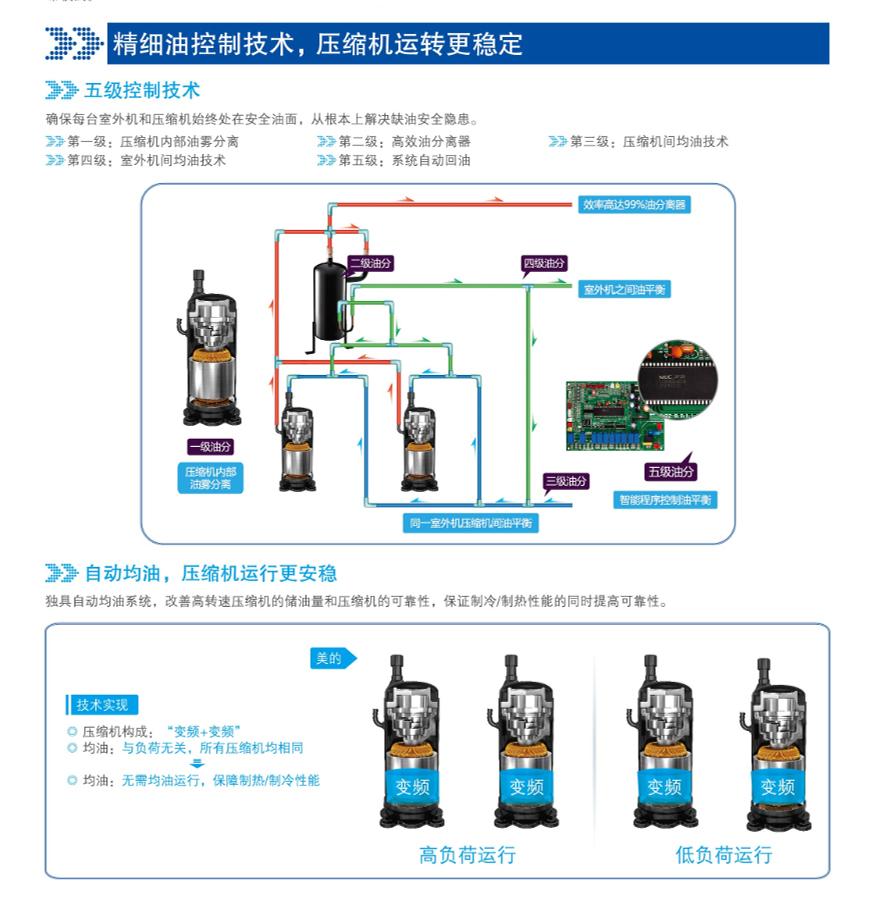 万博appmanbetx手机版MDVX系列直流变频智能多联bet体育万博精细油控制技术,压缩机运转更稳定