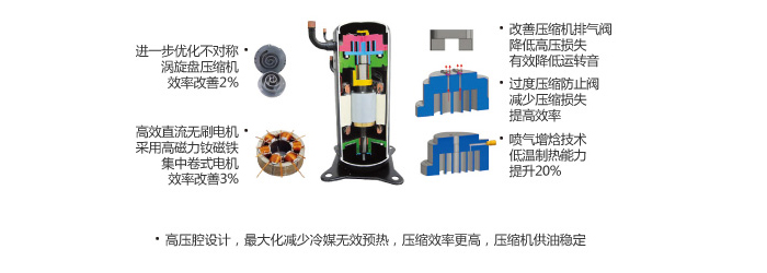 大金VRV-N系列RQZQ4AAVNRQZQ5AAVNRQZQ6AVNRQZQ7AAYNRQZQ8AAYNRQZQ9AAYNRQQ10AAYNRQZQ11AAYNRQZQ12AAYN 全效型6-12HP采用新型高压腔涡旋式压缩机