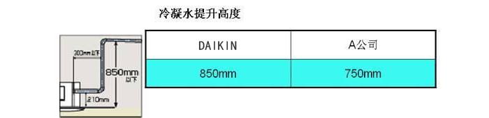 大金VRV-N系列 全效型6-12HPRQZQ4AAVNRQZQ5AAVNRQZQ6AVNRQZQ7AAYNRQZQ8AAYNRQZQ9AAYNRQQ10AAYNRQZQ11AAYNRQZQ12AAYN冷凝水提升高度可达850mm