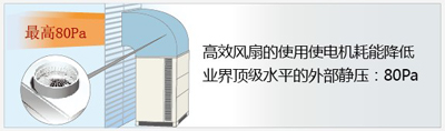 日立高效劲风系列风管机超长配管