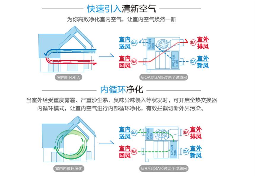 松下新风系统内外双循环全热交换机FY-15ZDP1C/FY-25ZDP1C/FY-35ZDP1C内外双循环净化