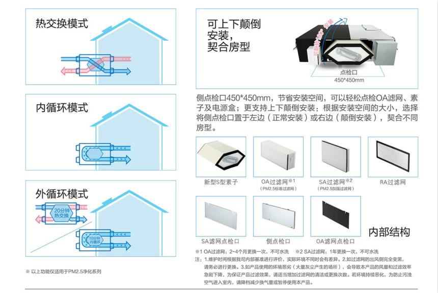 松下新风系统内外双循环全热交换机FY-15ZDP1C/FY-25ZDP1C/FY-35ZDP1C新风换气原理