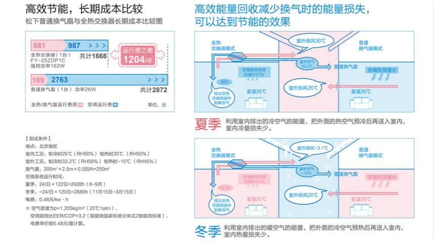 松下新风系统内外双循环全热交换机FY-15ZDP1C/FY-25ZDP1C/FY-35ZDP1C节能数据对比